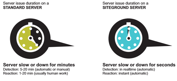 siteground downtime